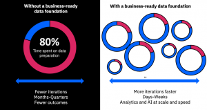 6 DataOps essentials to deliver business-ready data