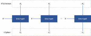 Shawn Wang: The difference in five modes in the AES encryption algorithm