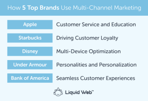 5 Examples of Brands with Great Multi-Channel Marketing Strategies