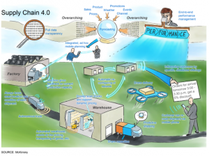 Can the artificial intelligence of things make the supply chain intelligent?