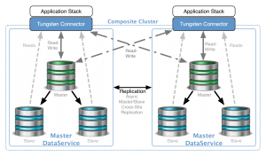 Comparing Replication Technologies for MySQL Clustering: Part 1