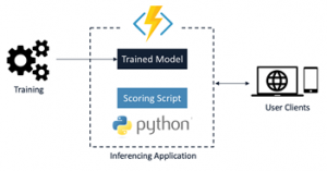 Announcing the general availability of Python support in Azure Functions