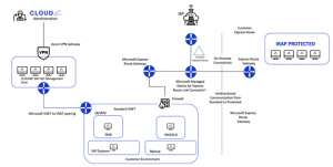 IRAP protected compliance from infra to SAP application layer on Azure