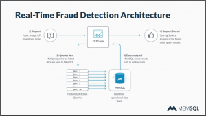 "Case Study: Fraud Detection ""On the Swipe"" For a Major US Bank"