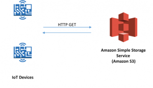Building microcontroller-based IoT applications using HTTPS client in Amazon FreeRTOS