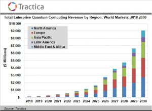 The Quantum Computing Market Is Poised for Strong Growth with Global Revenue to Reach $9.1 Billion by 2030