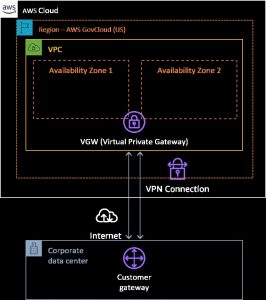 AWS networking capabilities give you choices for hybrid cloud connectivity, but which service works best for your use case?