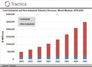 Global Robotics Revenue to Reach $248.5 Billion by 2025, as the Market for Non-Industrial Robots Maintains Strong Growth