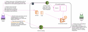 Sharing automated blueprints for Amazon ECS continuous delivery using AWS Service Catalog