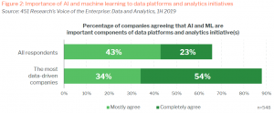 How to overcome the top 3 AI challenges using data management