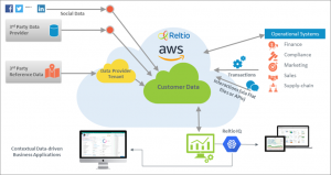 Leveraging Multi-Model Architecture to Deliver Rich Customer Relationship Profiles with Reltio Cloud