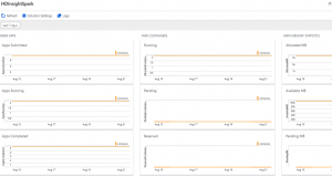 Monitoring on Azure HDInsight part 4: Workload metrics and logs