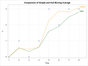 The Hull moving average: Implement a custom time series smoother in SAS