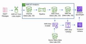 Integrating IoT data with your data lake with new AWS IoT Analytics features