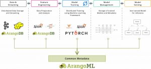 ArangoML Pipeline – A Common Metadata Layer for Machine Learning Pipelines