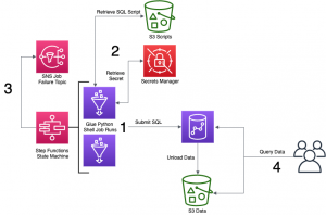 Orchestrate Amazon Redshift-Based ETL workflows with AWS Step Functions and AWS Glue