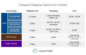 The Cheapest Way to Ship Clothes