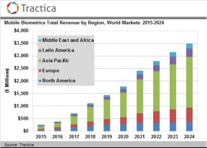 Mobile Biometrics Device and Software Revenue to Reach $3.5 Billion by 2024