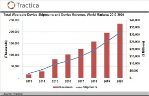 Wearable Device Shipments to Reach 187 Million Units Annually by 2020