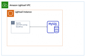 Deploying a highly available WordPress site on Amazon Lightsail, Part 1: Implementing a highly available Lightsail database with WordPress