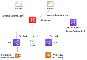 Using API Gateway as a Single Entry Point for Web Applications and API Microservices