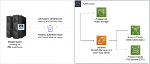 How to Enable Mainframe Data Analytics on AWS Using Model9