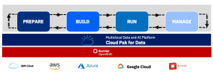 Cloud Pak for Data:  The Developer's journey in a data and AI platform