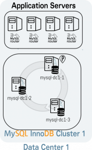Setup 2 MySQL InnoDB Clusters on 2 DCs and link them for DR