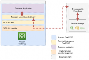 Securing Amazon FreeRTOS devices at scale with Infineon OPTIGA Trust X
