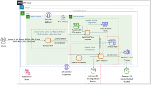 Orchestrate big data workflows with Apache Airflow, Genie, and Amazon EMR: Part 2