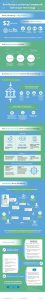 Anti-Money Laundering Compliance with Graph Technology [Infographic]