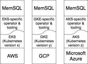 Building a Database-as-a-Service with Kubernetes