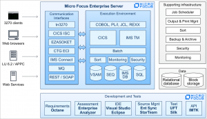 Empowering Enterprise Mainframe Workloads on AWS with Micro Focus