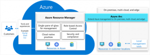 Azure Arc: Extending Azure management to any infrastructure
