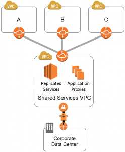 #1 Most Common AWS Architecture Design (+ Free Diagrams and Templates)