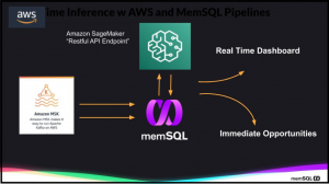 Leveraging AWS Sagemaker and MemSQL for Real-Time Streaming Analytics