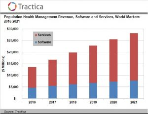 Population Health Management Software and Services Market to Reach $28.2 Billion by 2021