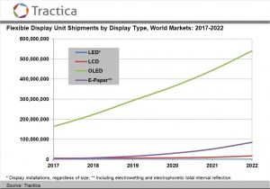 Flexible Display Shipments Will Increase to 643 Million Units Annually by 2022