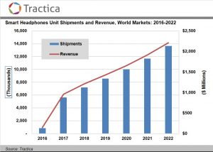 Smart Headphone Sales to Reach 13.7 Million Units Annually by 2022