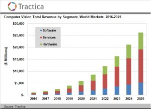 Computer Vision Hardware, Software, and Services Market to Reach $26.2 Billion by 2025