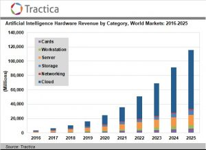 Artificial Intelligence-Driven Hardware Sales Will Reach $115 Billion Worldwide by 2025