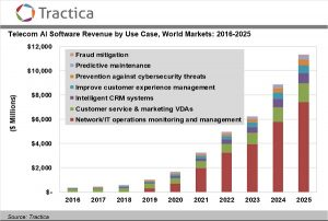 Telecommunications Industry Investment in Artificial Intelligence Software, Hardware, and Services Will Reach $36.7 Billion Annually by 2025