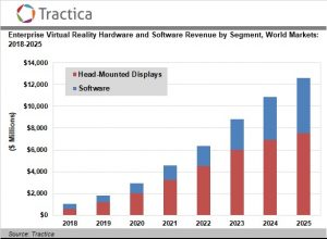 Enterprise Virtual Reality Hardware and Software Market to Reach $12.6 Billion by 2025