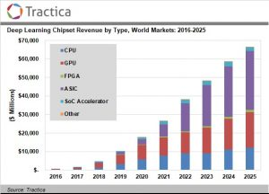 Deep Learning Chipset Market to Reach $66.3 Billion by 2025