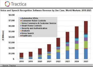 Voice and Speech Recognition Software Market to Reach $6.9 Billion by 2025