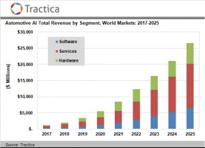 Automotive Artificial Intelligence Software, Hardware, and Services Market to Reach $26.5 Billion by 2025