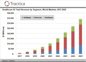 Healthcare Artificial Intelligence Software, Hardware, and Services Market to Surpass $34 Billion Worldwide by 2025
