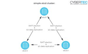 Julian Markwort: Introduction and How-To: etcd clusters for Patroni