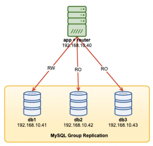 MySQL InnoDB Cluster 8.0 - A Complete Deployment Walk-Through: Part One