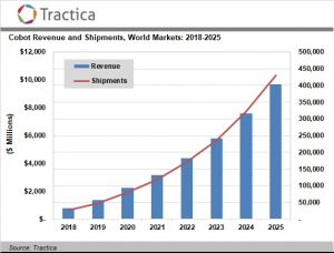 Collaborative Robotics Market Value to Reach $9.7 Billion by 2025